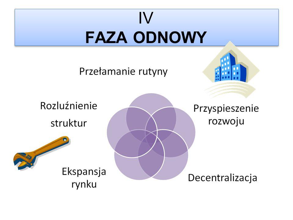 IV FAZA ODNOWY