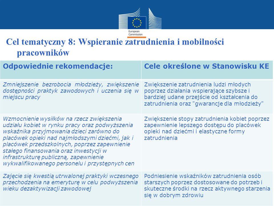 Cel tematyczny 8: Wspieranie zatrudnienia i mobilności pracowników