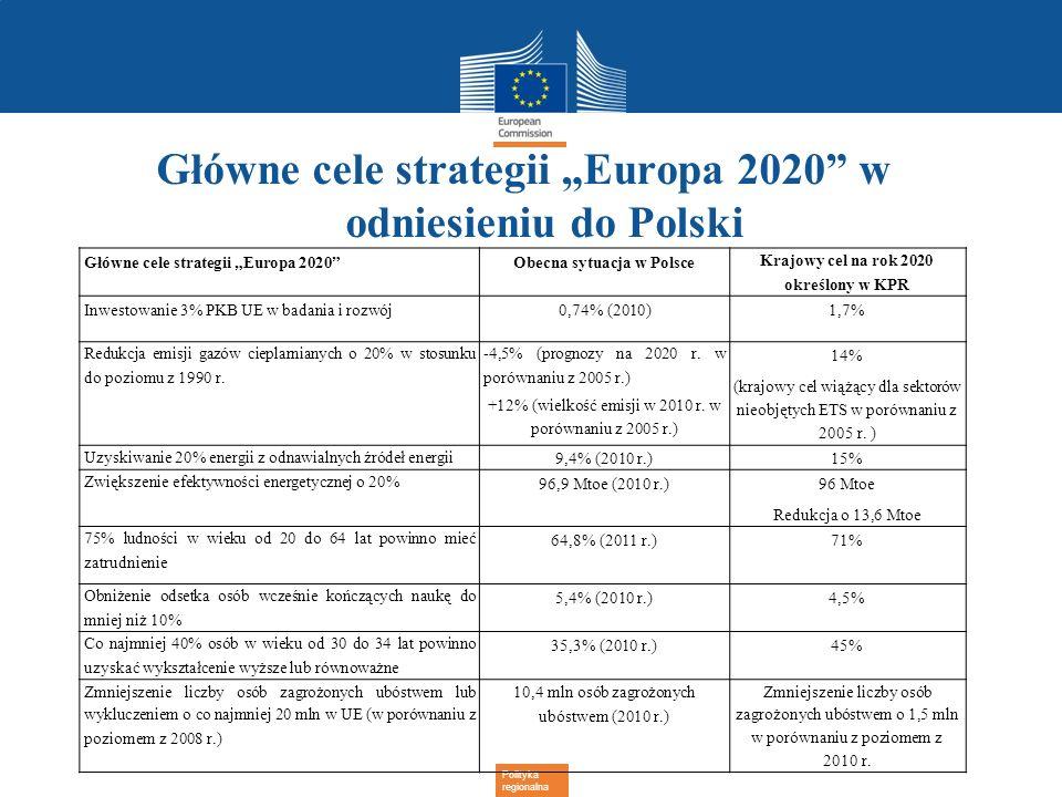 """Główne cele strategii """"Europa 2020 w odniesieniu do Polski"""