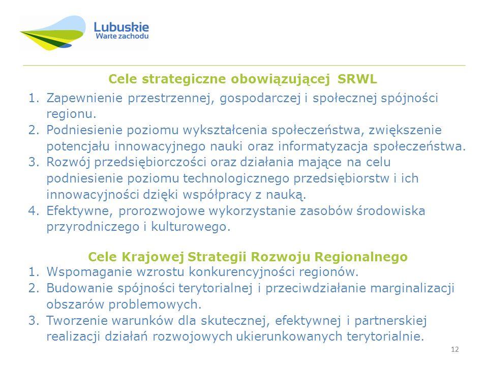 Cele strategiczne obowiązującej SRWL