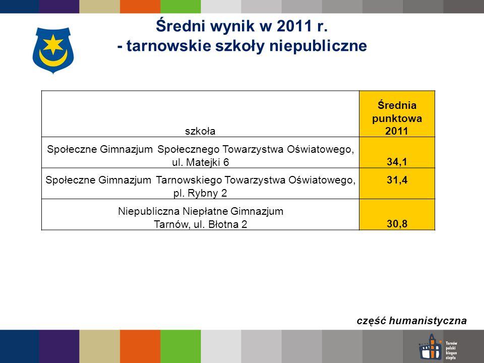 Średni wynik w 2011 r. - tarnowskie szkoły niepubliczne