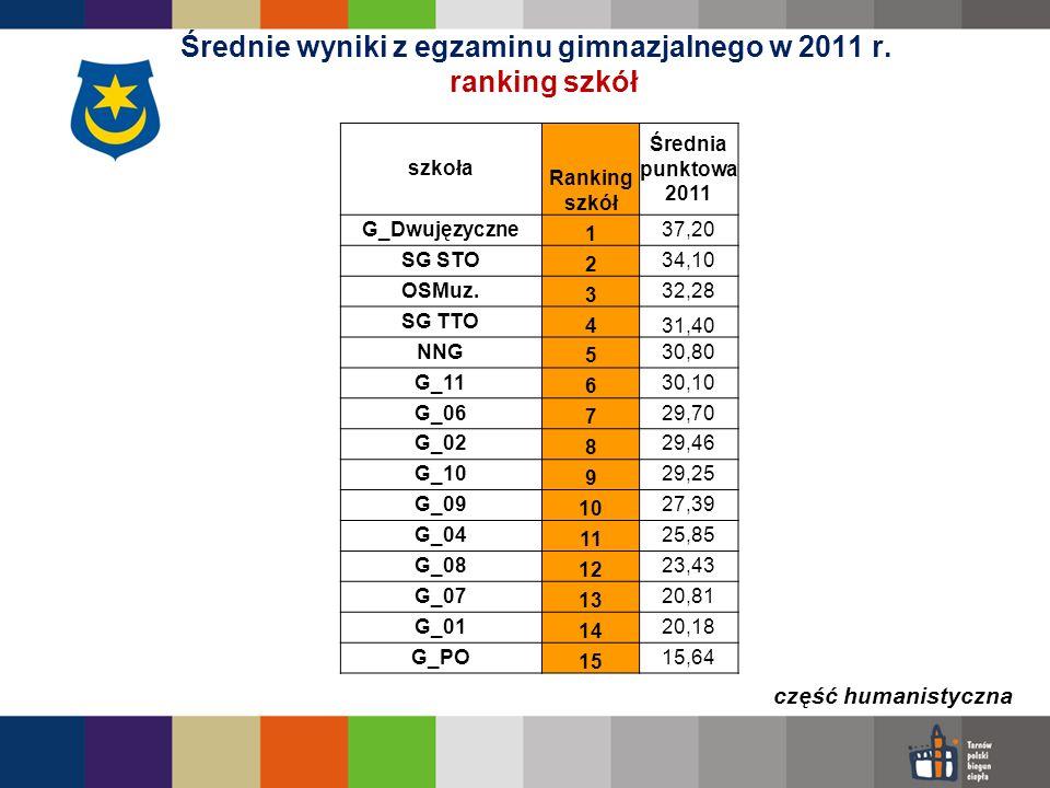 Średnie wyniki z egzaminu gimnazjalnego w 2011 r. ranking szkół