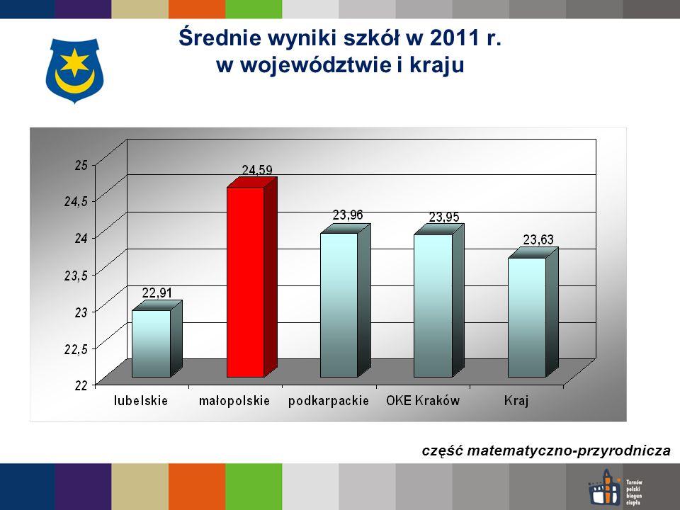 Średnie wyniki szkół w 2011 r. w województwie i kraju