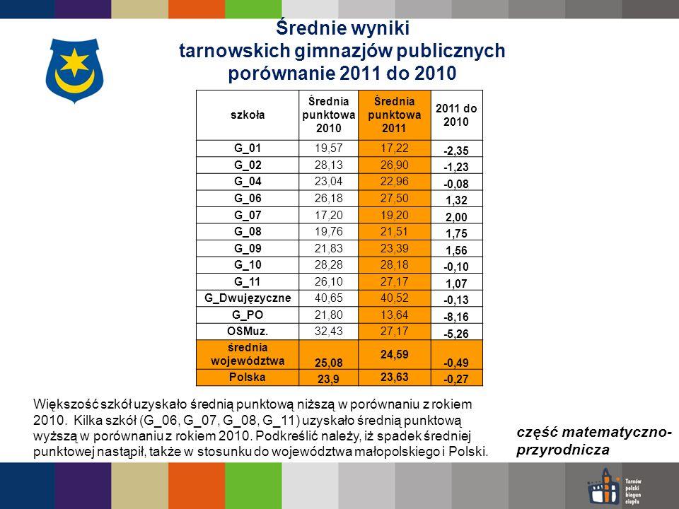 Średnie wyniki tarnowskich gimnazjów publicznych porównanie 2011 do 2010