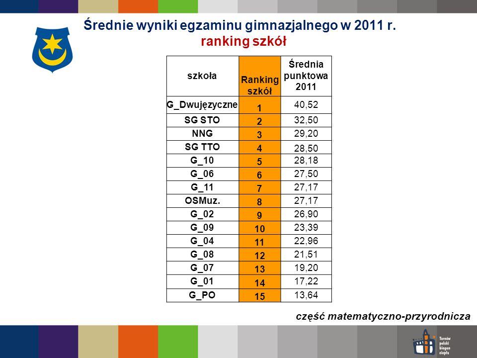 Średnie wyniki egzaminu gimnazjalnego w 2011 r. ranking szkół
