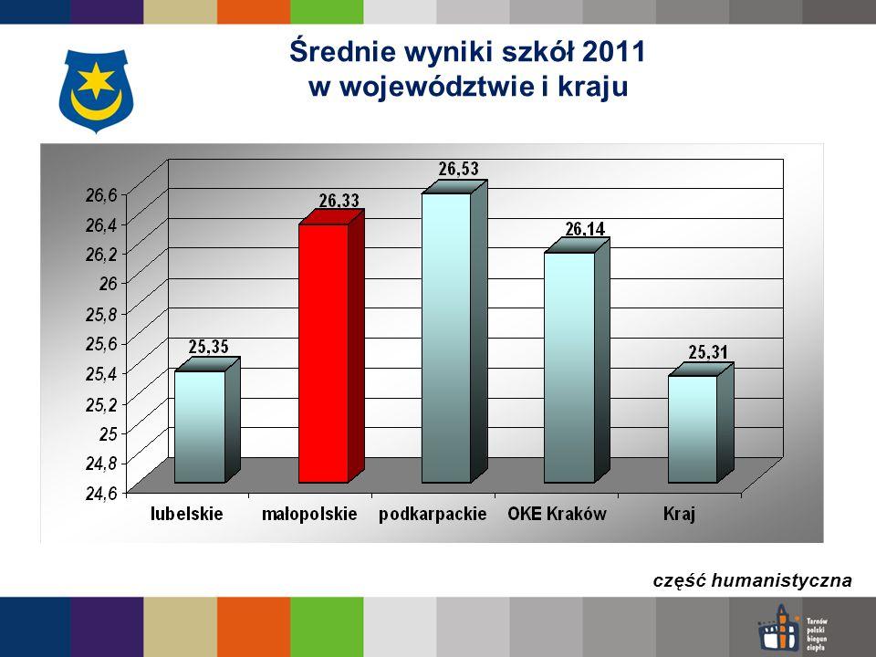 Średnie wyniki szkół 2011 w województwie i kraju