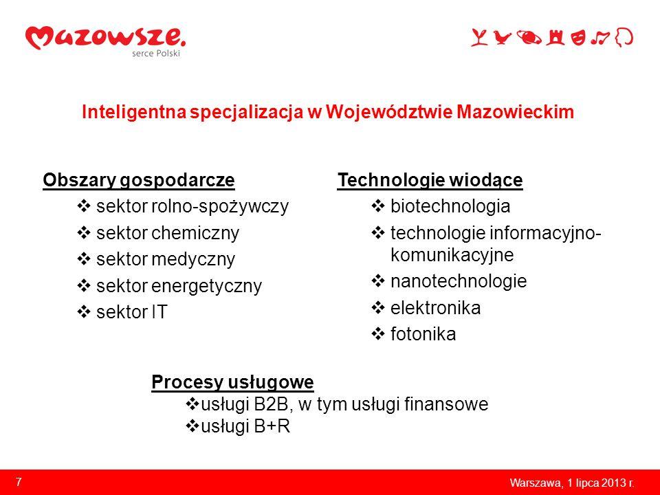 Inteligentna specjalizacja w Województwie Mazowieckim
