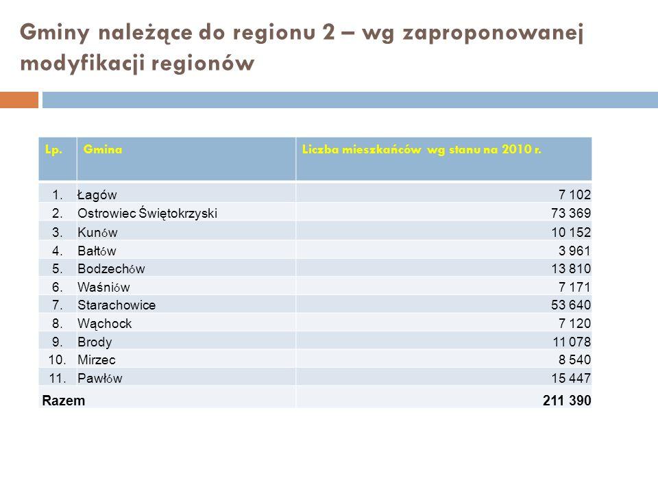 Gminy należące do regionu 2 – wg zaproponowanej modyfikacji regionów