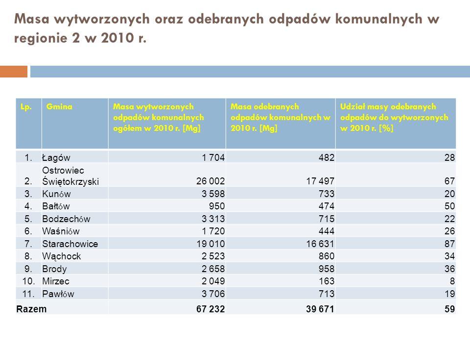 Masa wytworzonych oraz odebranych odpadów komunalnych w regionie 2 w 2010 r.