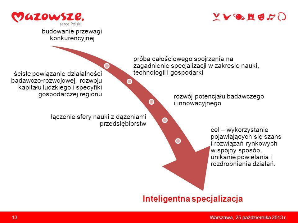 Inteligentna specjalizacja