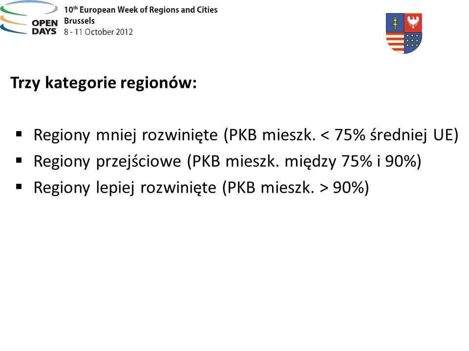 Trzy kategorie regionów: