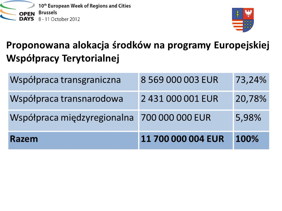Proponowana alokacja środków na programy Europejskiej Współpracy Terytorialnej