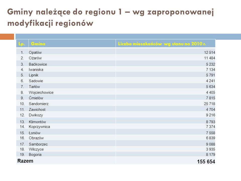 Gminy należące do regionu 1 – wg zaproponowanej modyfikacji regionów