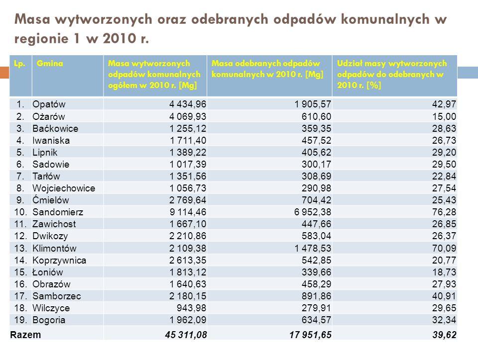 Masa wytworzonych oraz odebranych odpadów komunalnych w regionie 1 w 2010 r.