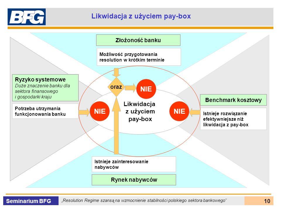 Likwidacja z użyciem pay-box