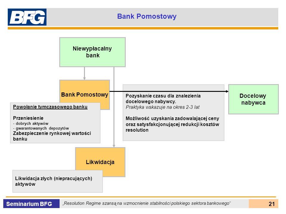 Bank Pomostowy Niewypłacalny bank Bank Pomostowy Docelowy nabywca