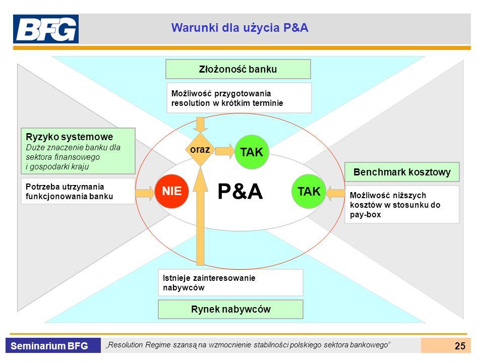 P&A Warunki dla użycia P&A TAK NIE TAK Złożoność banku