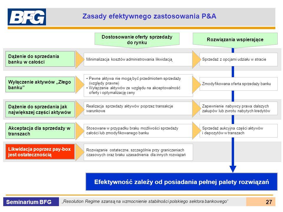 Zasady efektywnego zastosowania P&A