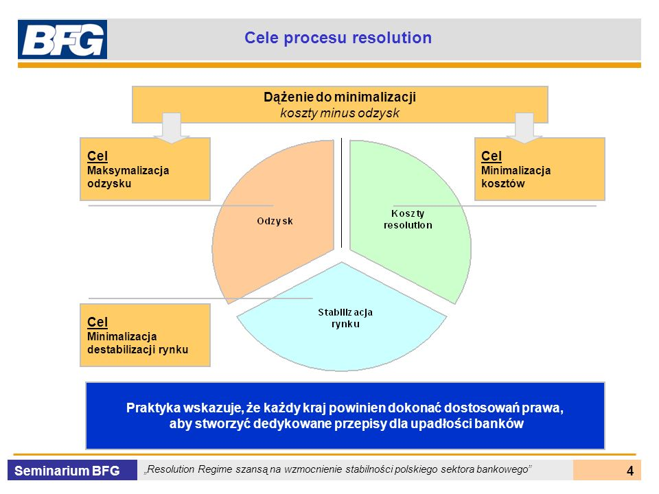Cele procesu resolution