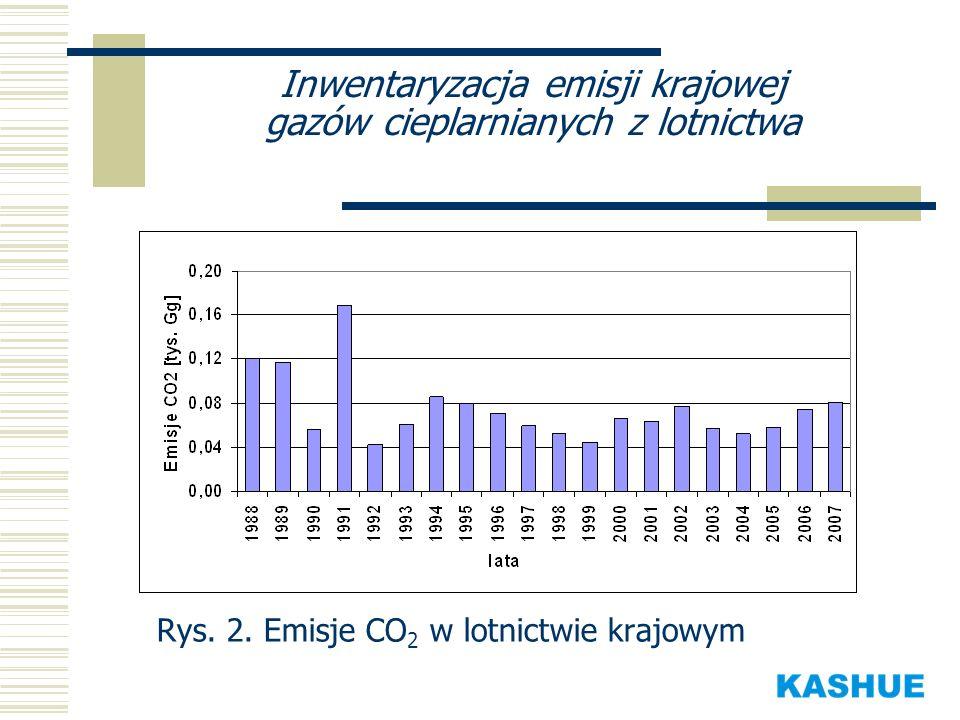 Inwentaryzacja emisji krajowej gazów cieplarnianych z lotnictwa
