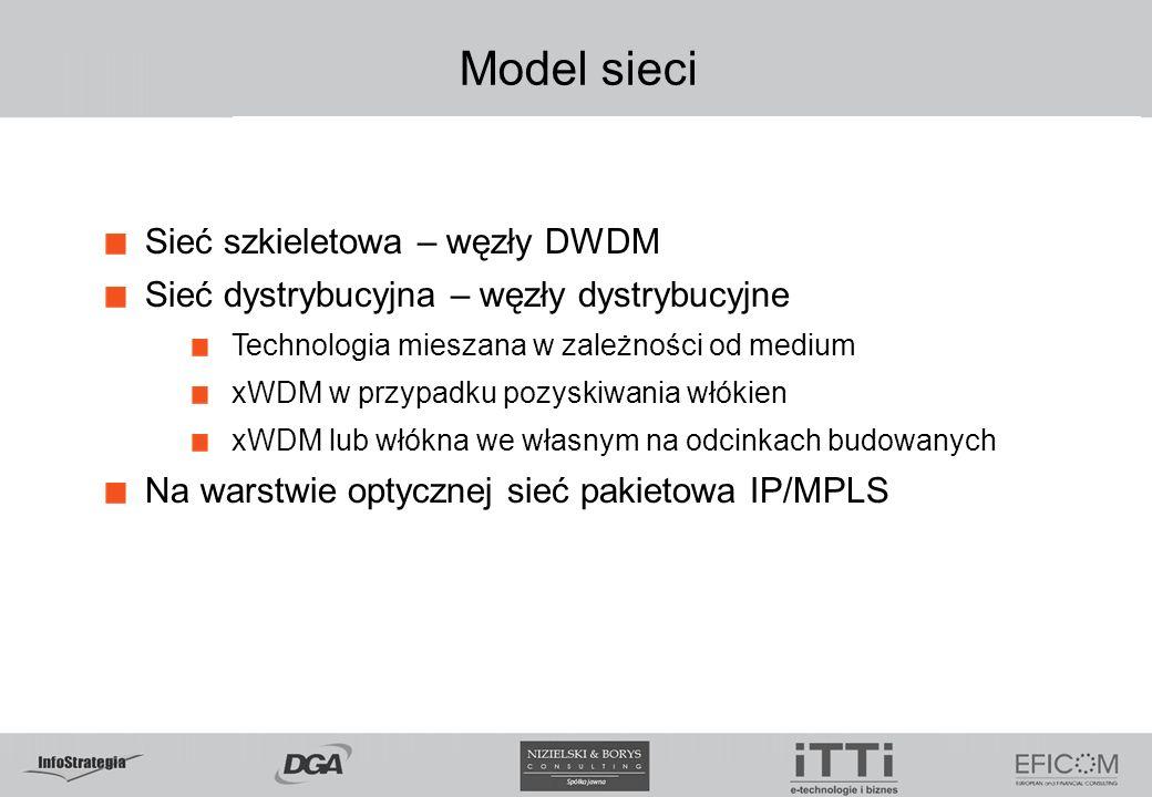 Model sieci Sieć szkieletowa – węzły DWDM
