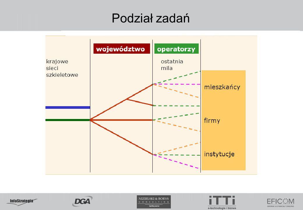 5.02.09 Podział zadań www.itti.com.pl
