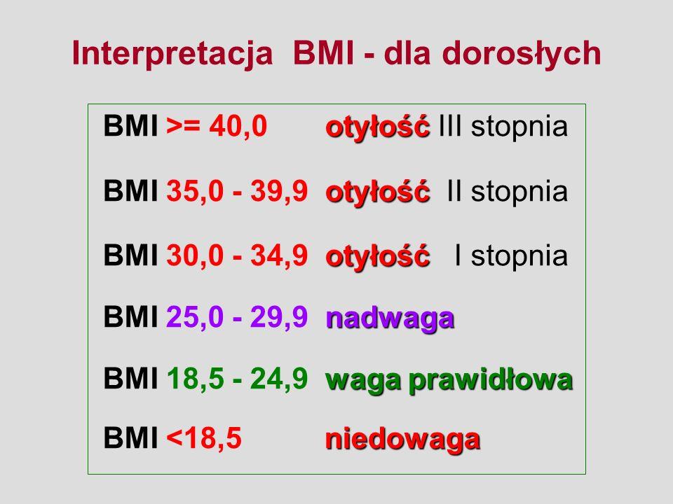 Interpretacja BMI - dla dorosłych