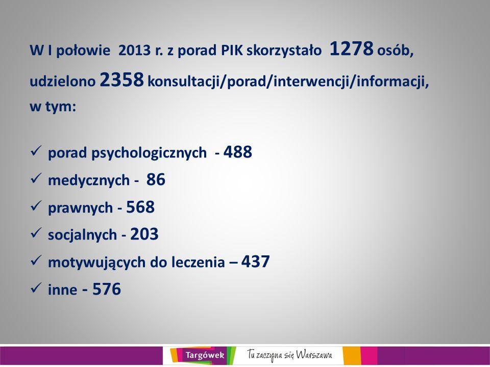 W I połowie 2013 r. z porad PIK skorzystało 1278 osób,