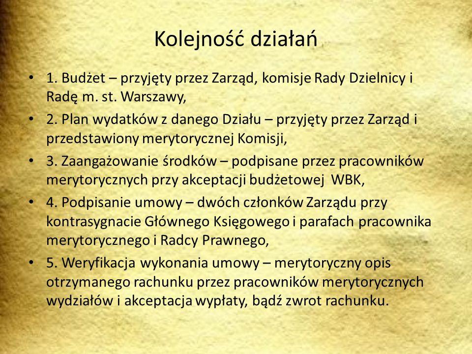 Kolejność działań 1. Budżet – przyjęty przez Zarząd, komisje Rady Dzielnicy i Radę m. st. Warszawy,