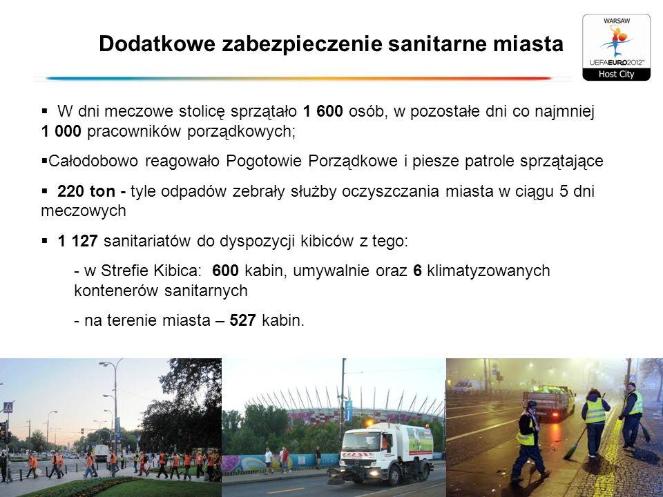 Dodatkowe zabezpieczenie sanitarne miasta