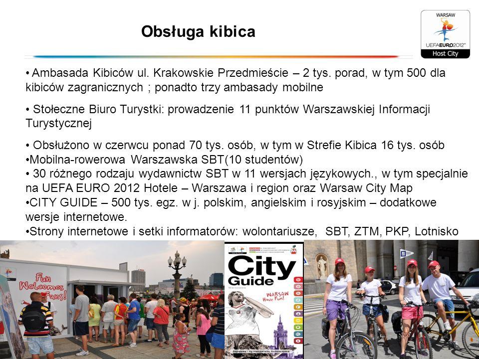 Obsługa kibica Ambasada Kibiców ul. Krakowskie Przedmieście – 2 tys. porad, w tym 500 dla kibiców zagranicznych ; ponadto trzy ambasady mobilne.