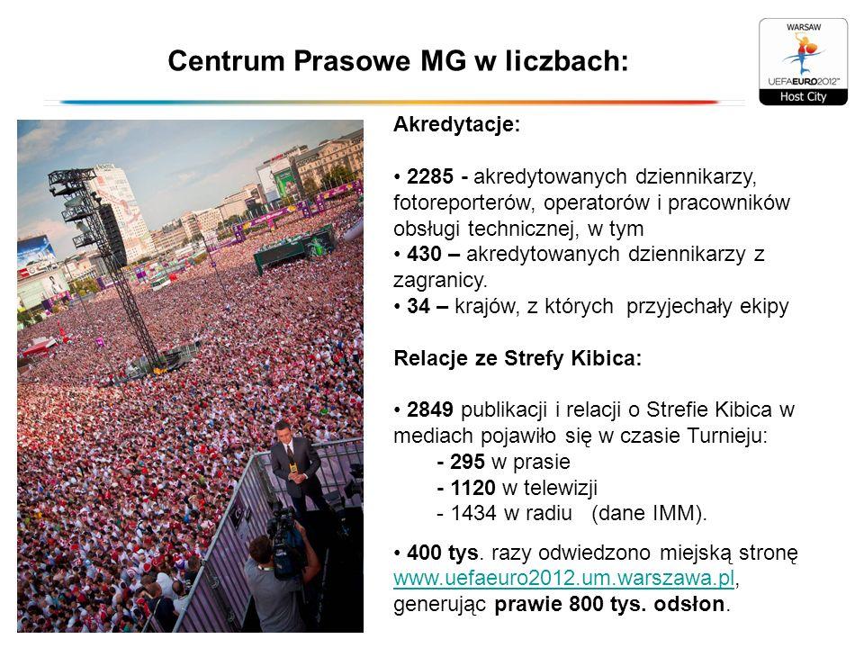 Centrum Prasowe MG w liczbach:
