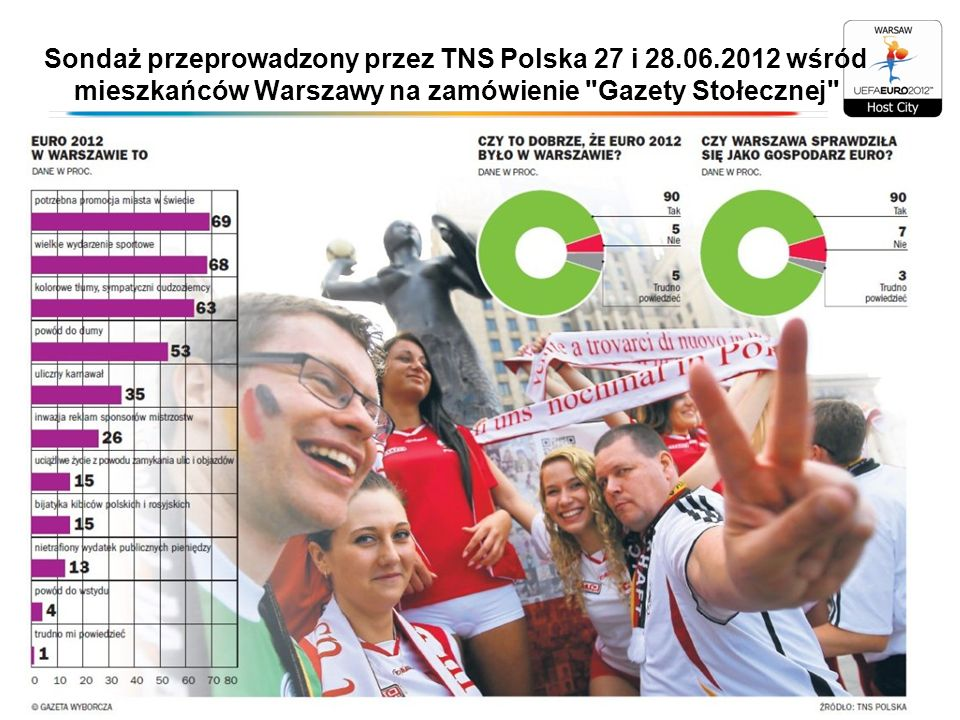 Sondaż przeprowadzony przez TNS Polska 27 i 28. 06