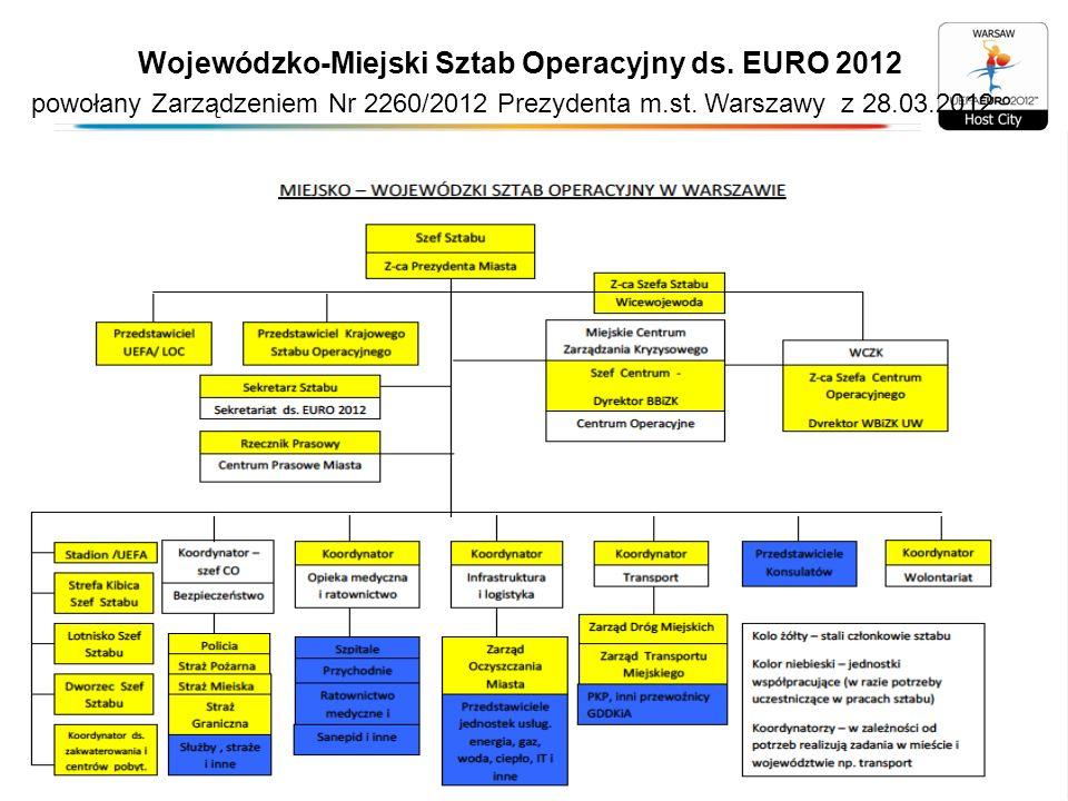 Wojewódzko-Miejski Sztab Operacyjny ds. EURO 2012