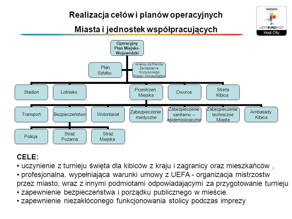 Realizacja celów i planów operacyjnych