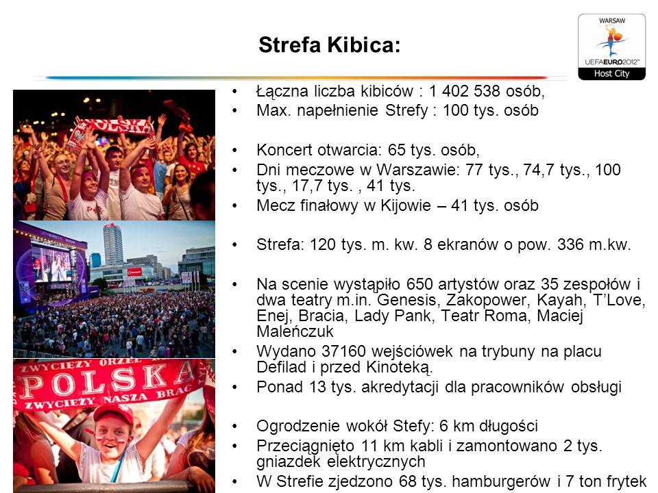 Strefa Kibica: Łączna liczba kibiców : 1 402 538 osób,