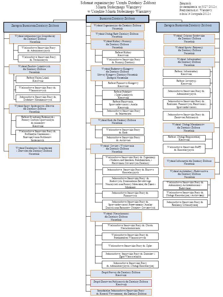 Schemat organizacyjny Urzędu Dzielnicy Żoliborz