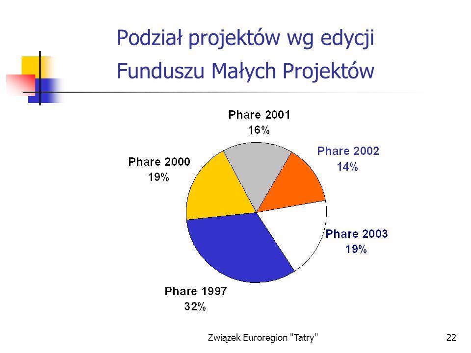 Podział projektów wg edycji Funduszu Małych Projektów