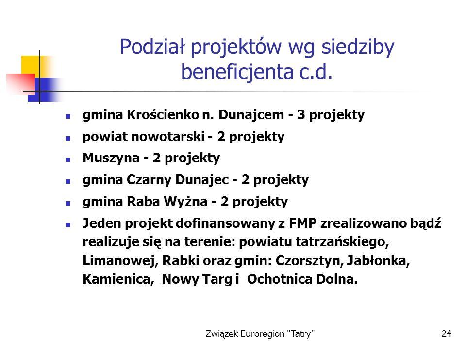 Podział projektów wg siedziby beneficjenta c.d.