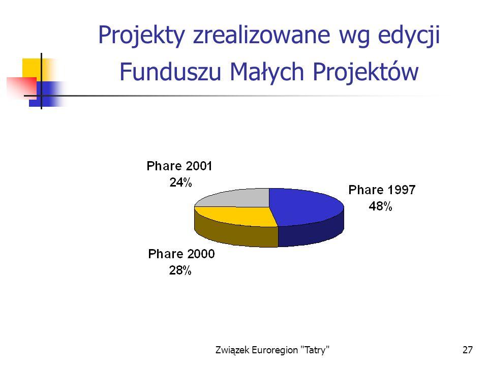 Projekty zrealizowane wg edycji Funduszu Małych Projektów