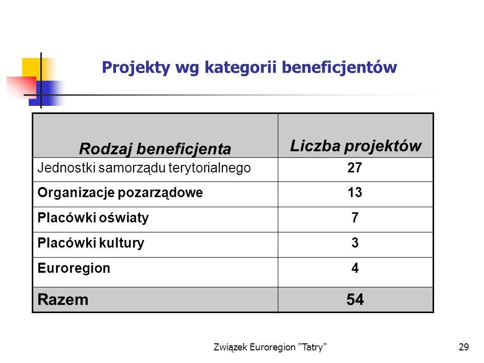 Projekty wg kategorii beneficjentów