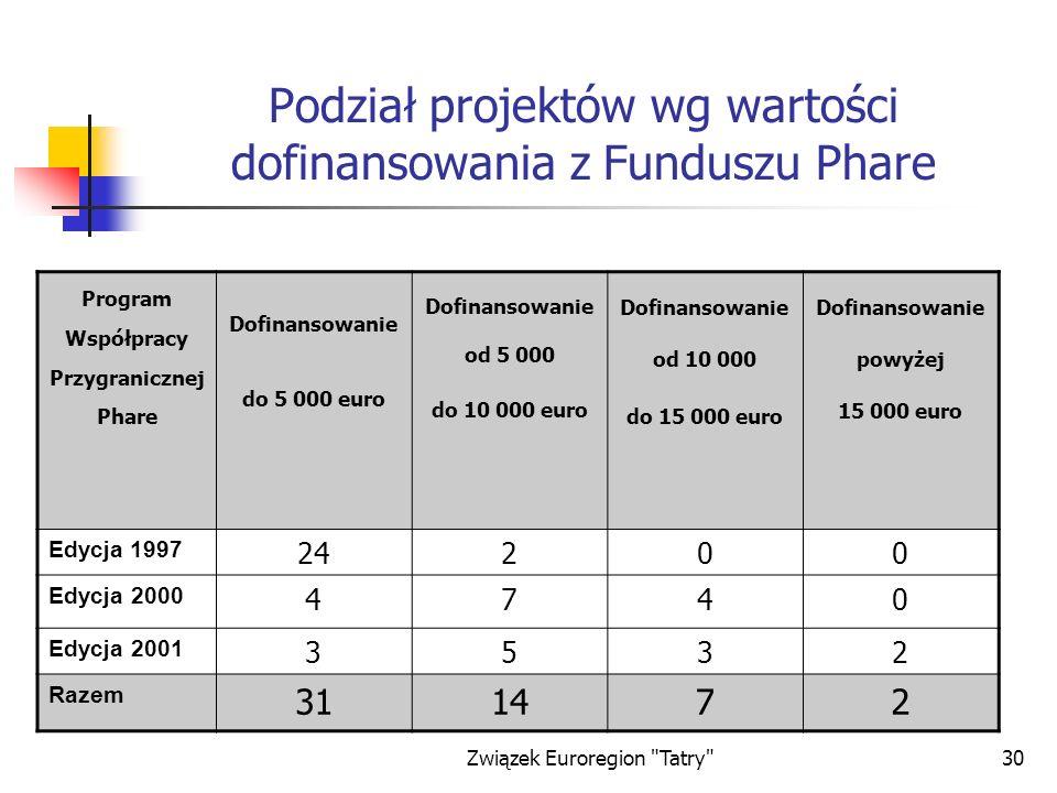Podział projektów wg wartości dofinansowania z Funduszu Phare