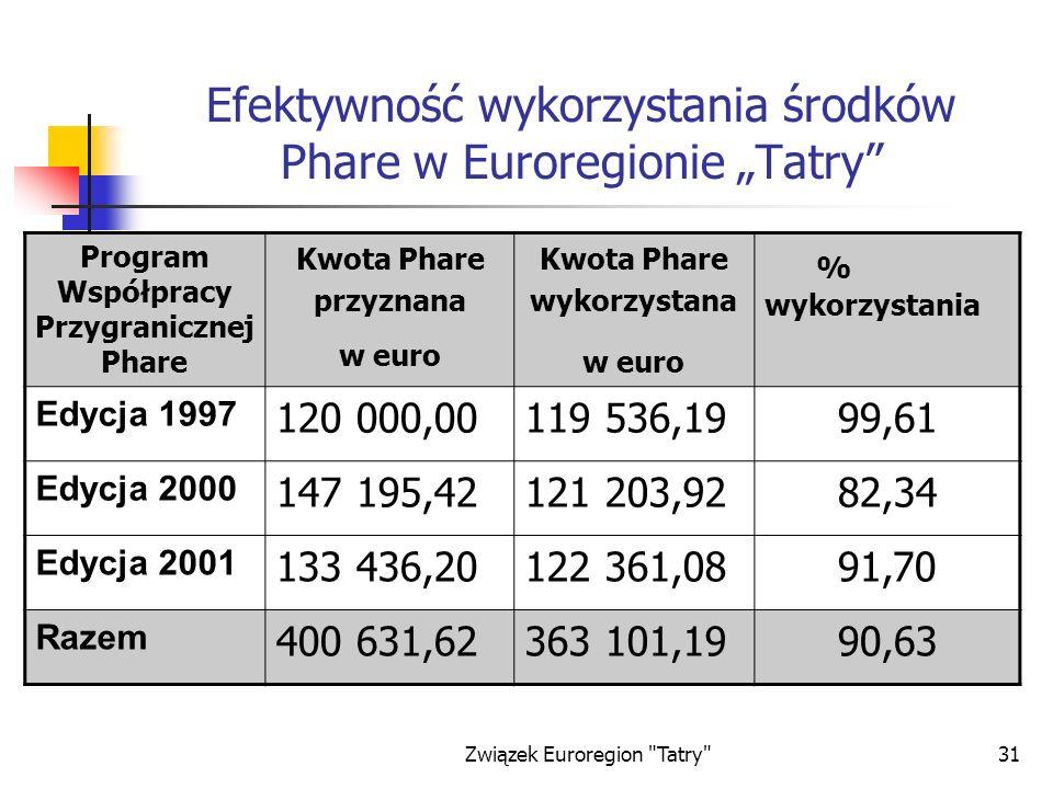 """Efektywność wykorzystania środków Phare w Euroregionie """"Tatry"""