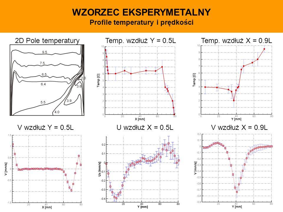 WZORZEC EKSPERYMETALNY Profile temperatury i prędkości