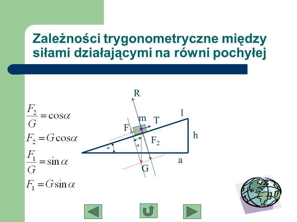 Zależności trygonometryczne między siłami działającymi na równi pochyłej