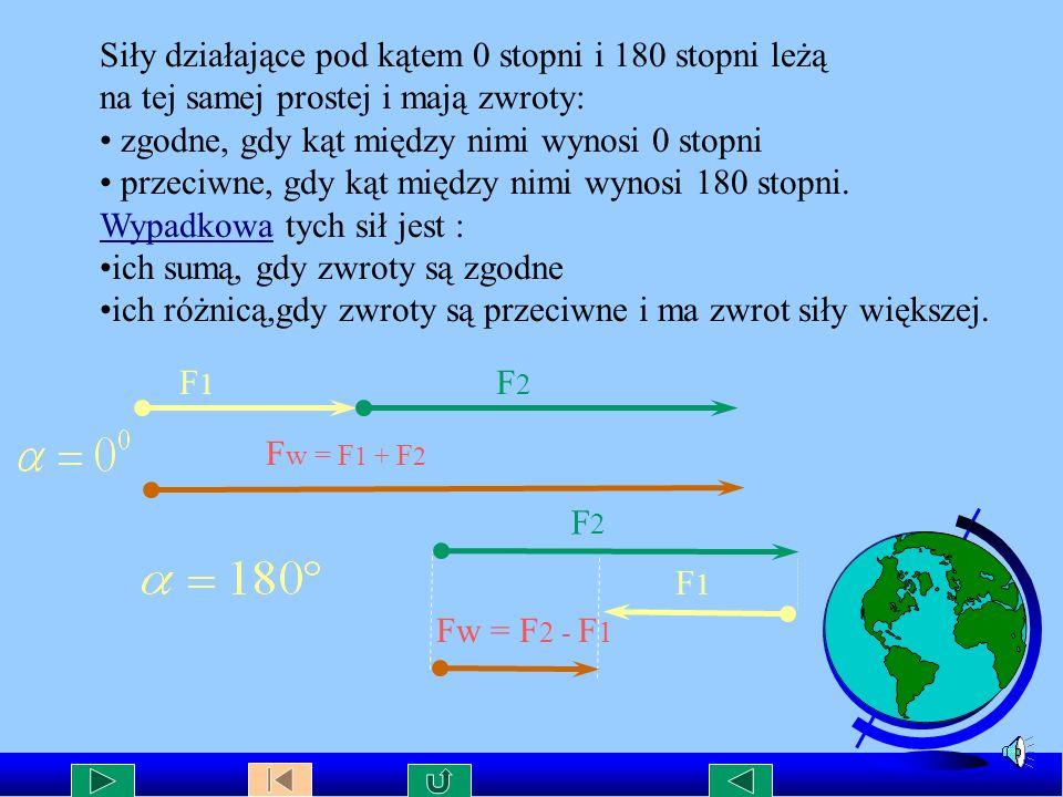Siły działające pod kątem 0 stopni i 180 stopni leżą