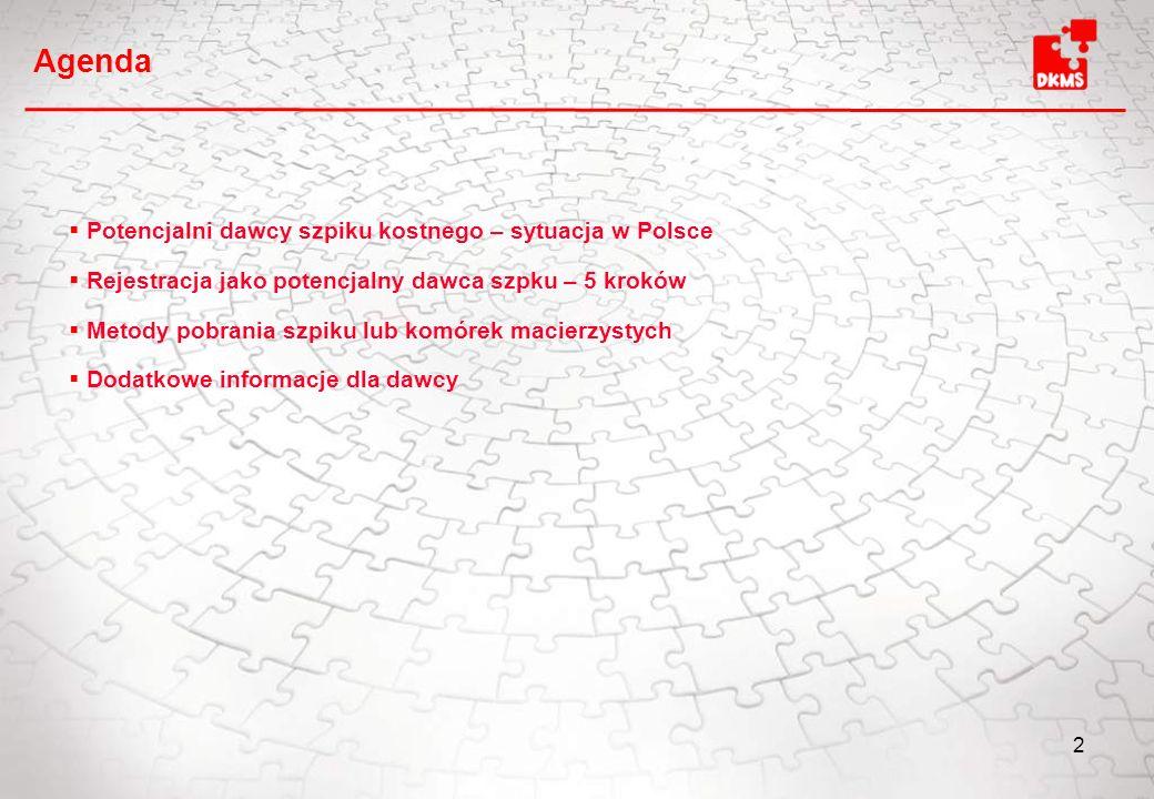 Agenda Potencjalni dawcy szpiku kostnego – sytuacja w Polsce