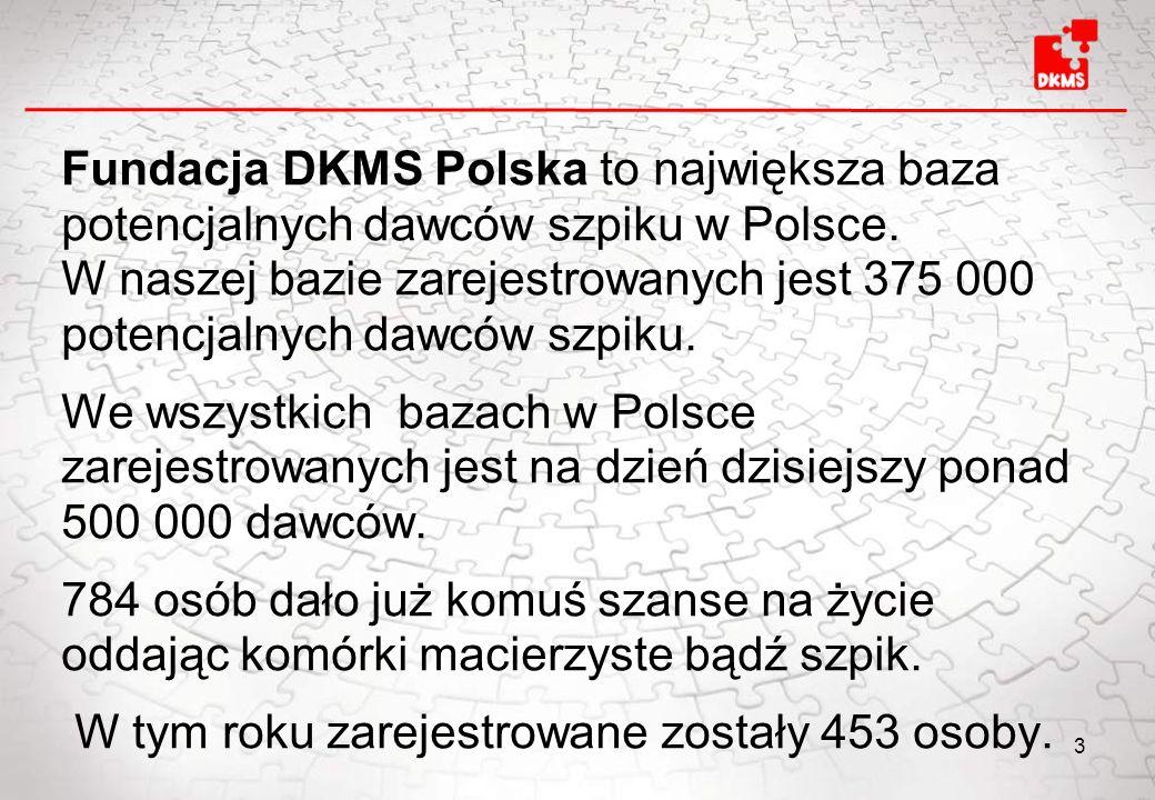 Fundacja DKMS Polska to największa baza potencjalnych dawców szpiku w Polsce. W naszej bazie zarejestrowanych jest 375 000 potencjalnych dawców szpiku.