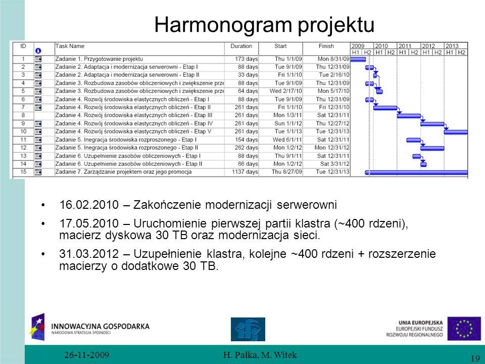 Harmonogram projektu 16.02.2010 – Zakończenie modernizacji serwerowni