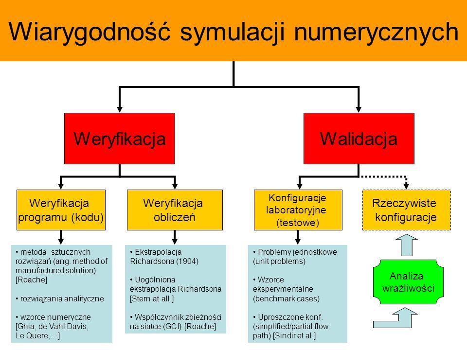 Wiarygodność symulacji numerycznych
